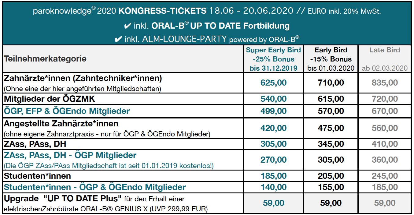 paroknowledge 2020 - Kongress Tickets
